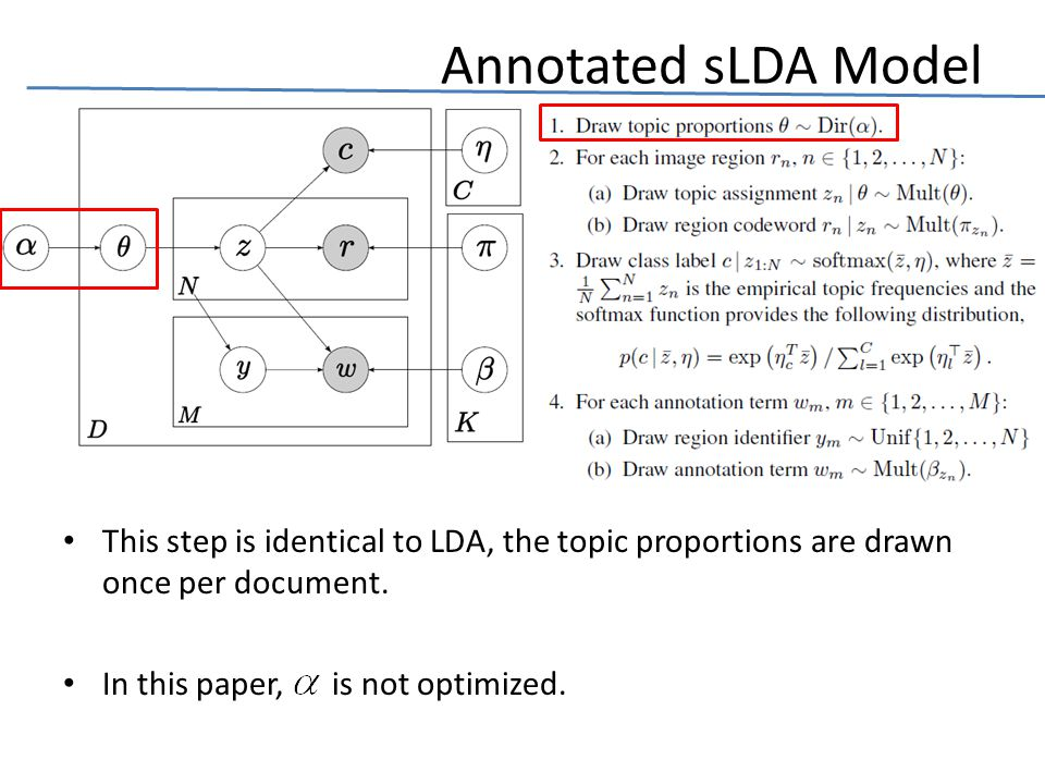 Annotated sLDA Model This step is identical to LDA, the topic proportions are drawn once per document.