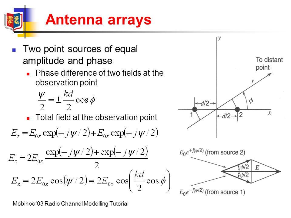 24Mobihoc 03 Radio Channel Modelling Tutorial Antenna arrays Field pattern ( )