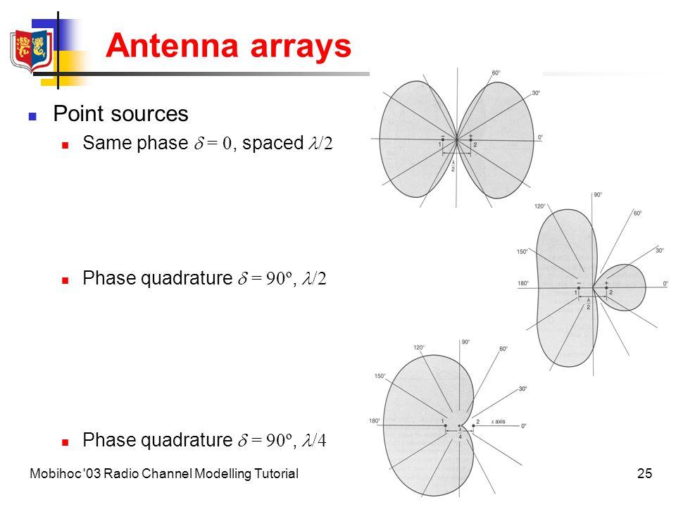 26Mobihoc 03 Radio Channel Modelling Tutorial Antenna arrays Principle of pattern multiplication Antenna array field pattern = element pattern  array pattern