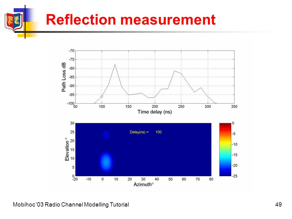 50Mobihoc 03 Radio Channel Modelling Tutorial Reflection measurement LOS at 125ns and at expected path loss Specular reflection at 237ns (correct path length geometrically) and a path loss corresponding to 5dB of reflection loss Experimental reflection coefficient |  | = 0.56 (= -5 dB) Theoretical Fresnel reflection coefficient for brick with 10% moisture content (  r = 8.5 + j0.9 & 31 o angle of incidence) |  | = 0.54 Additional scattered energy at 249ns & nearby spatial AoA is comparable to specular reflection Non-simple reflection (i.e.