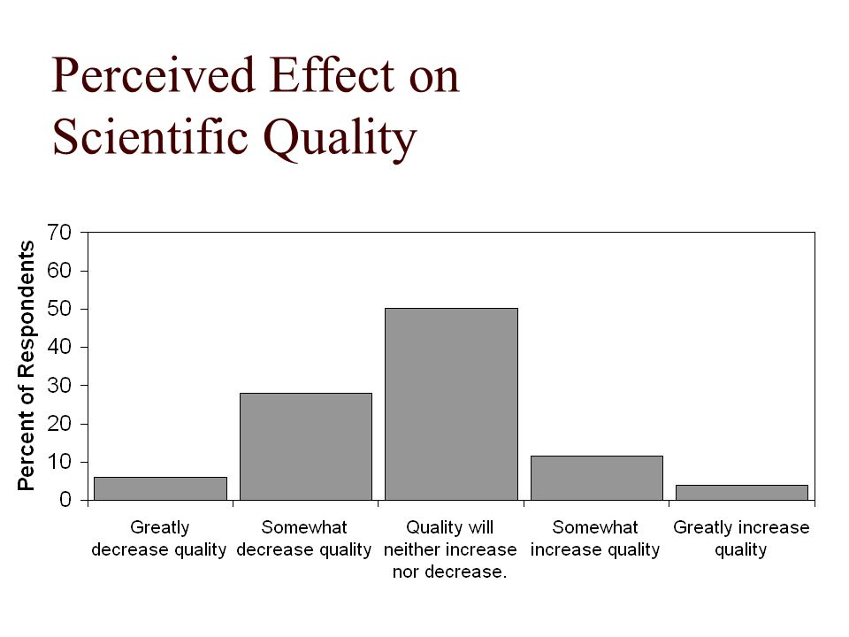 Perceived Effect on Scientific Quality