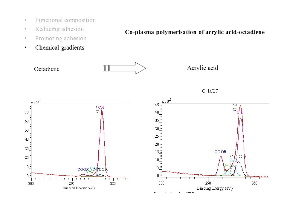 Functional composition Reducing adhesion Promoting adhesion Chemical gradients Co-plasma polymerisation of acrylic acid-octadiene Acrylic acid Octadie