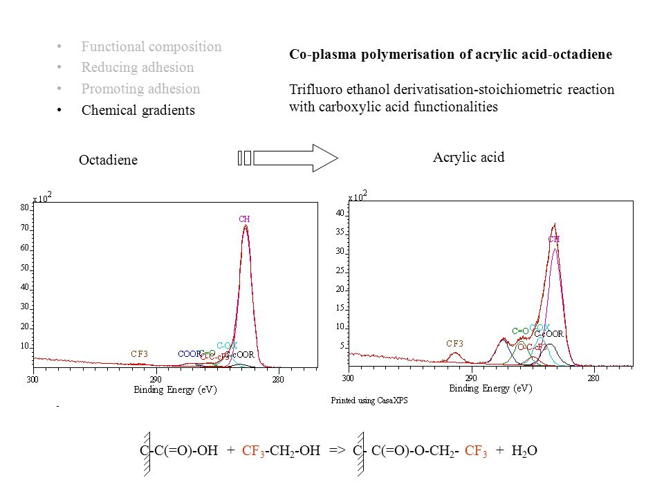 Functional composition Reducing adhesion Promoting adhesion Chemical gradients Co-plasma polymerisation of acrylic acid-octadiene Trifluoro ethanol derivatisation-stoichiometric reaction with carboxylic acid functionalities C-C(=O)-OH + CF 3 -CH 2 -OH => C- C(=O)-O-CH 2 - CF 3 + H 2 O Acrylic acid Octadiene