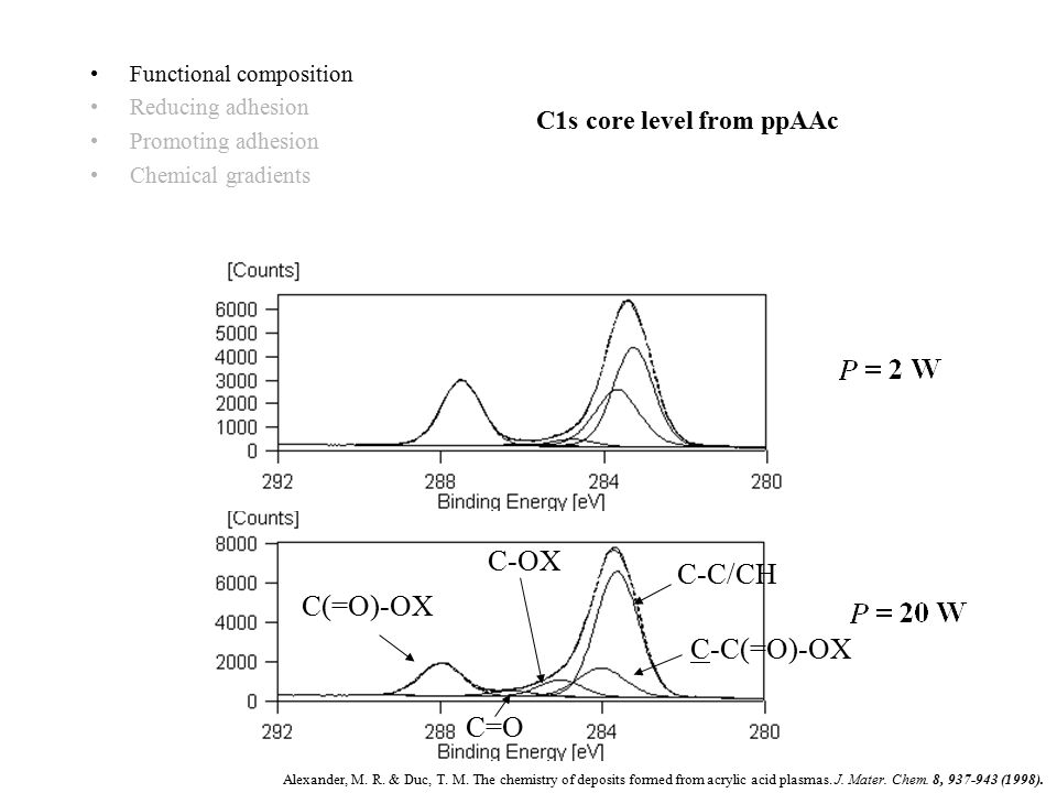 C1s core level from ppAAc C-OX C(=O)-OX C=O C-C/CH C-C(=O)-OX Functional composition Reducing adhesion Promoting adhesion Chemical gradients Alexander, M.