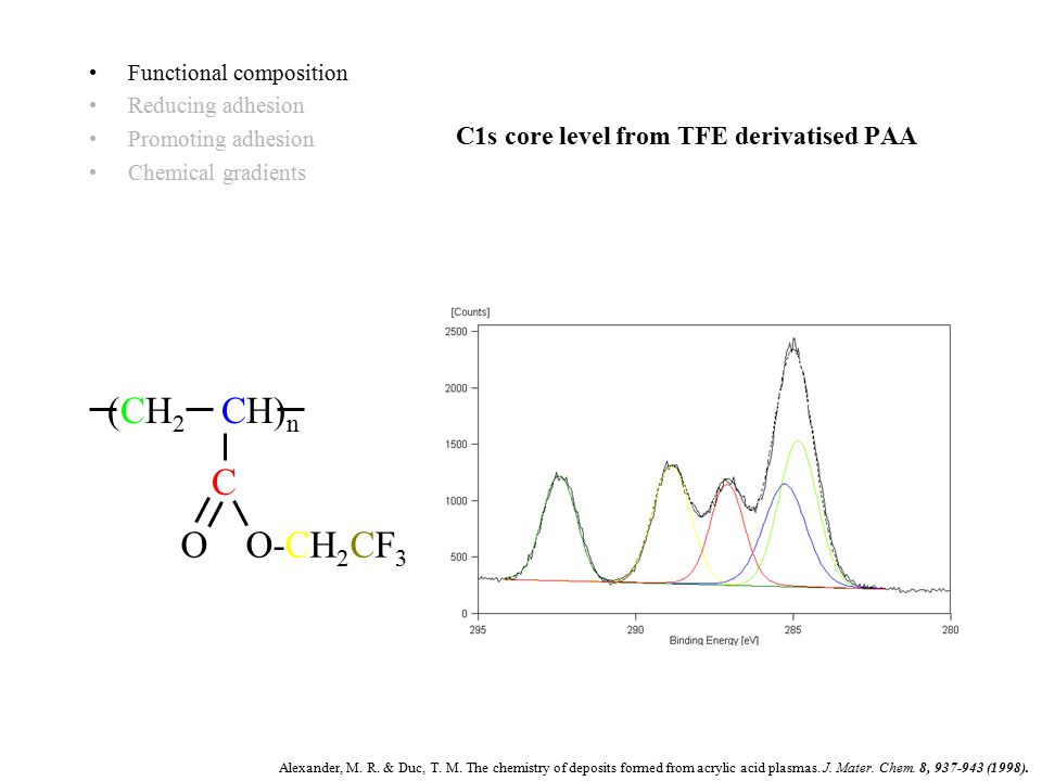 C1s core level from TFE derivatised PAA O O-CH 2 CF 3 C (CH 2 CH) n Functional composition Reducing adhesion Promoting adhesion Chemical gradients Alexander, M.