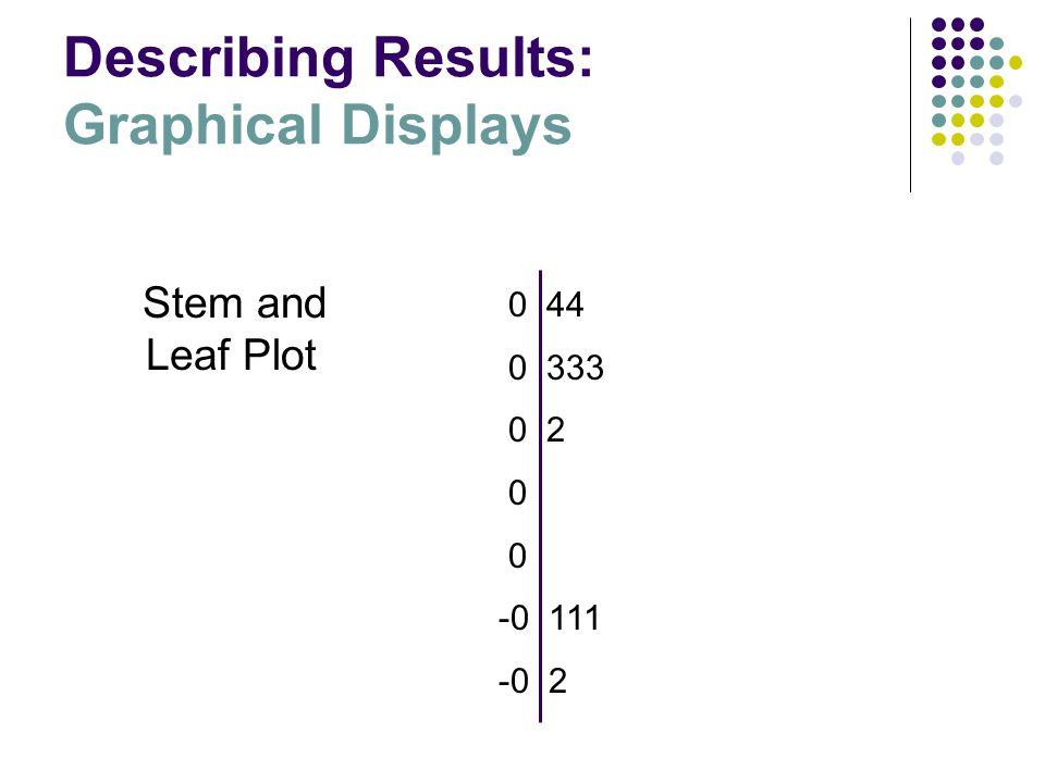 Stem and Leaf Plot 0 44 0 333 0 2 0 -0 111 -0 2