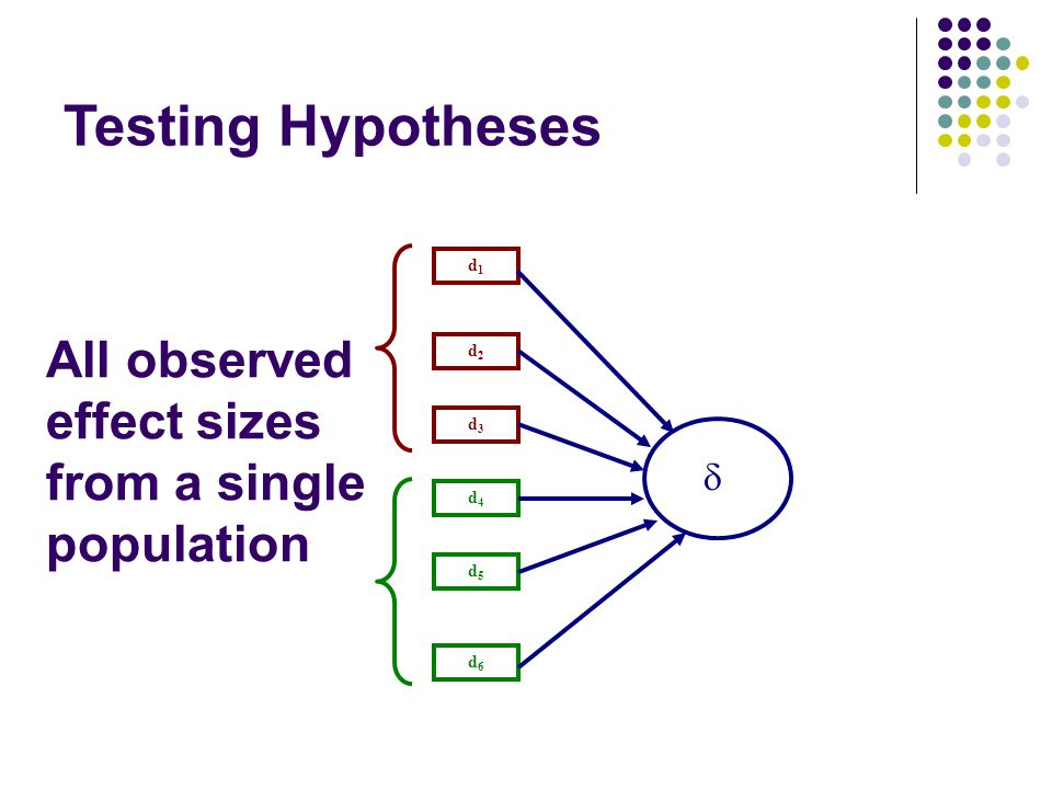 All observed effect sizes from a single population d1d1 d2d2 d6d6 d5d5 d4d4 d3d3  Testing Hypotheses