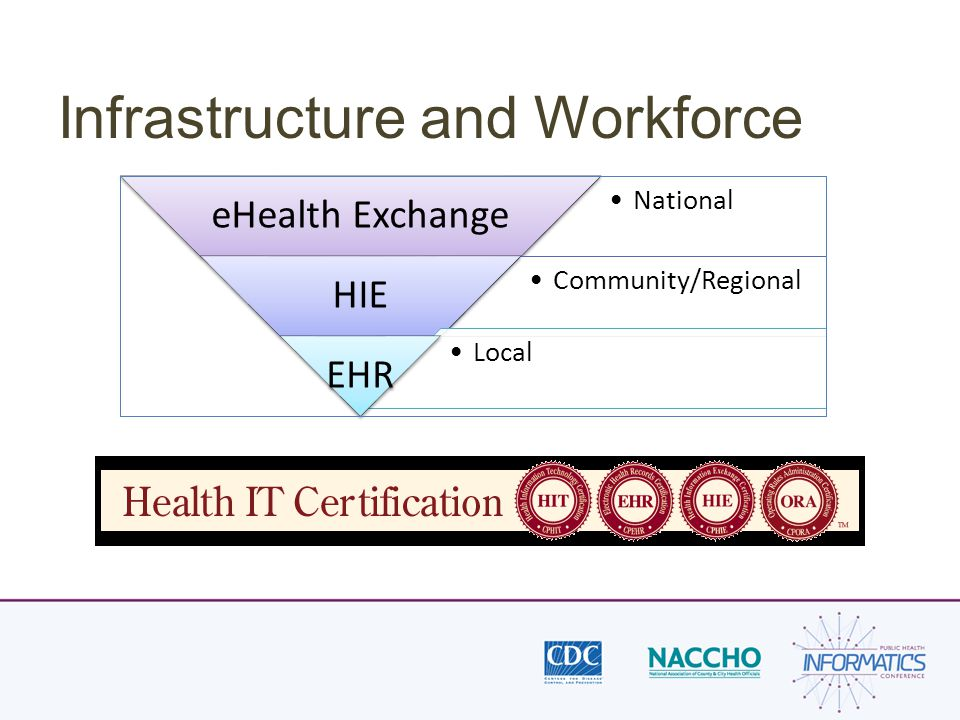 Infrastructure and Workforce National eHealth Exchange Community/Regional HIE Local EHR
