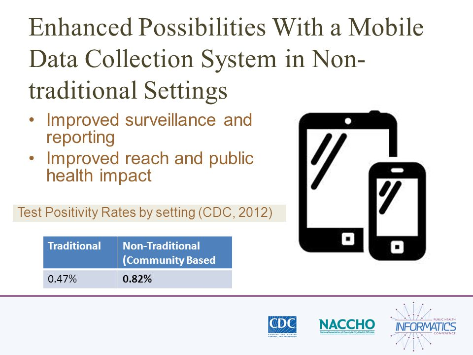 Enhanced Possibilities With a Mobile Data Collection System in Non- traditional Settings Improved surveillance and reporting Improved reach and public health impact TraditionalNon-Traditional (Community Based 0.47%0.82% Test Positivity Rates by setting (CDC, 2012)