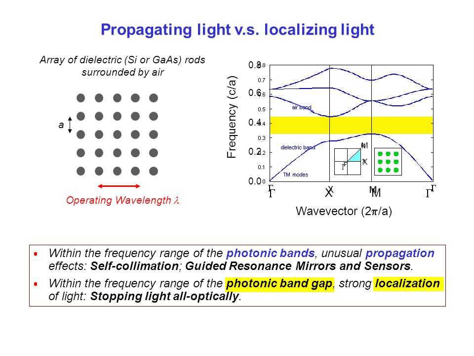 Near-diffractionless propagation of light in a 2D photonic crystal r=0.35a Square array of air holes in Silicon Constant frequency contour, first band M.