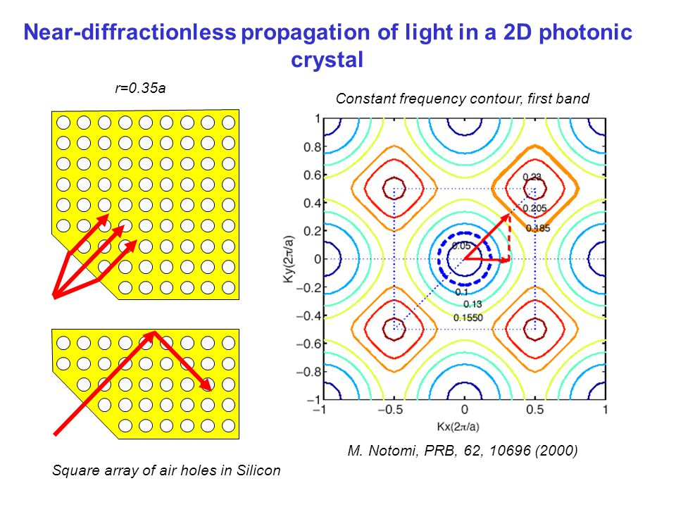Characterization of the inherent propagation properties of a self-collimated beam Frequency (c/a) Normalized Intensity crystal L=10*1.414a Dielectric waveguide Detection points (11) direction Number of time steps 0 100,000 Hz (a.
