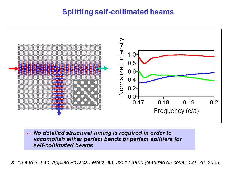Splitting self-collimated beams Frequency (c/a) Normalized Intensity  No detailed structural tuning is required in order to accomplish either perfect bends or perfect splitters for self-collimated beams X.