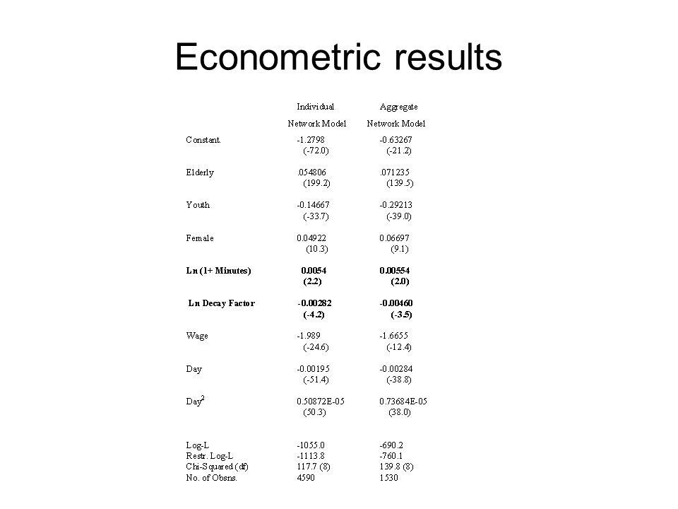 Econometric results