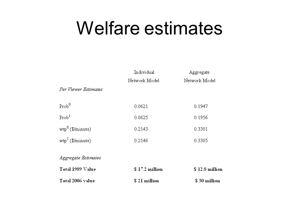 Welfare estimates