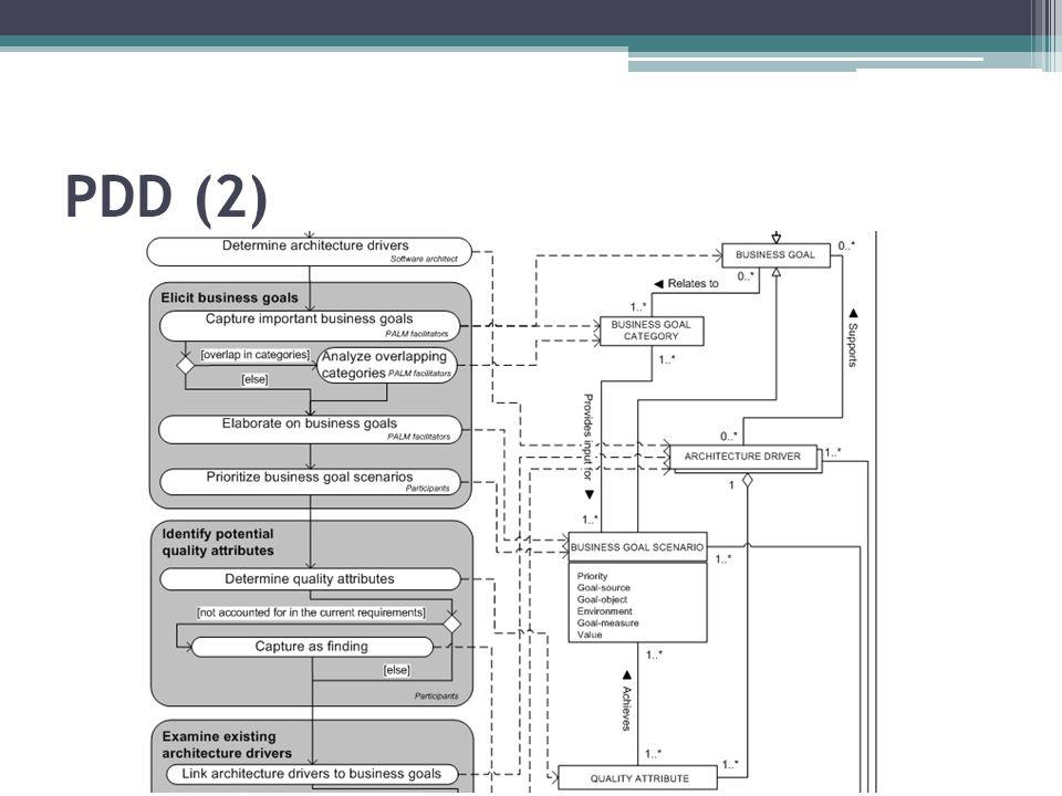 PDD (2)