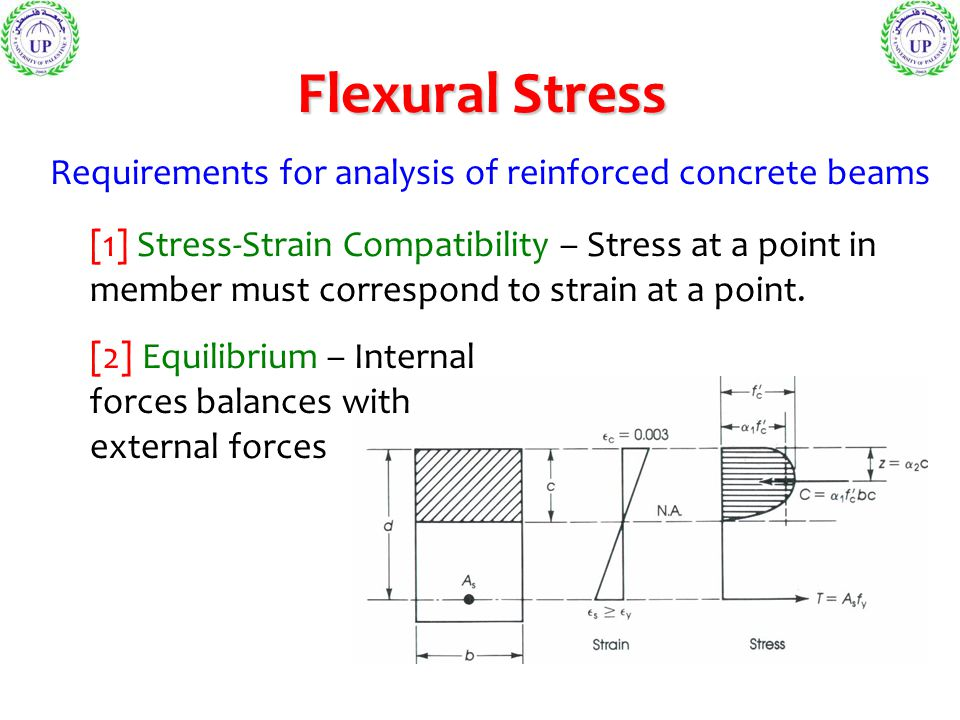 Flexural Stress Example of rectangular reinforced concrete beam. (1) Setup equilibrium.