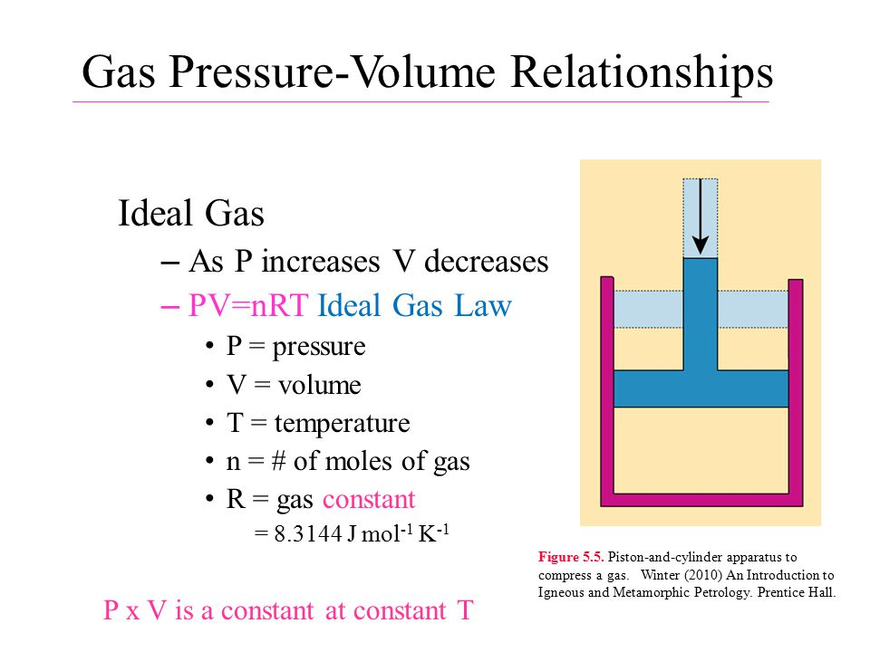 Gas Pressure-Volume Relationships Ideal Gas – As P increases V decreases – PV=nRT Ideal Gas Law P = pressure V = volume T = temperature n = # of moles of gas R = gas constant = 8.3144 J mol -1 K -1 P x V is a constant at constant T Figure 5.5.