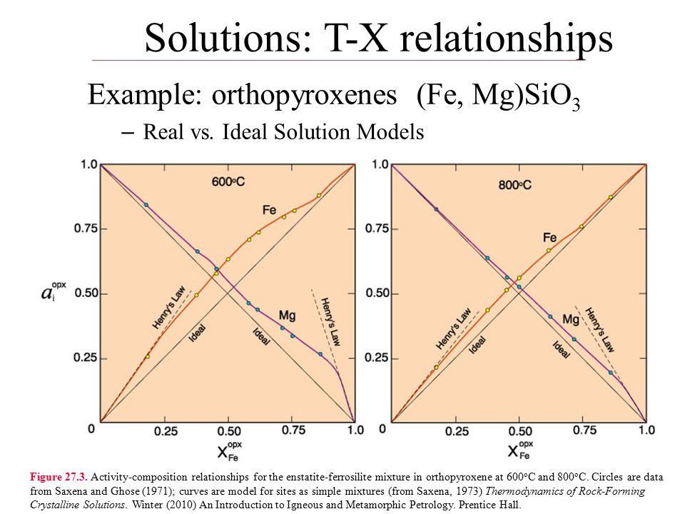 Solutions: T-X relationships Example: orthopyroxenes (Fe, Mg)SiO 3 – Real vs.
