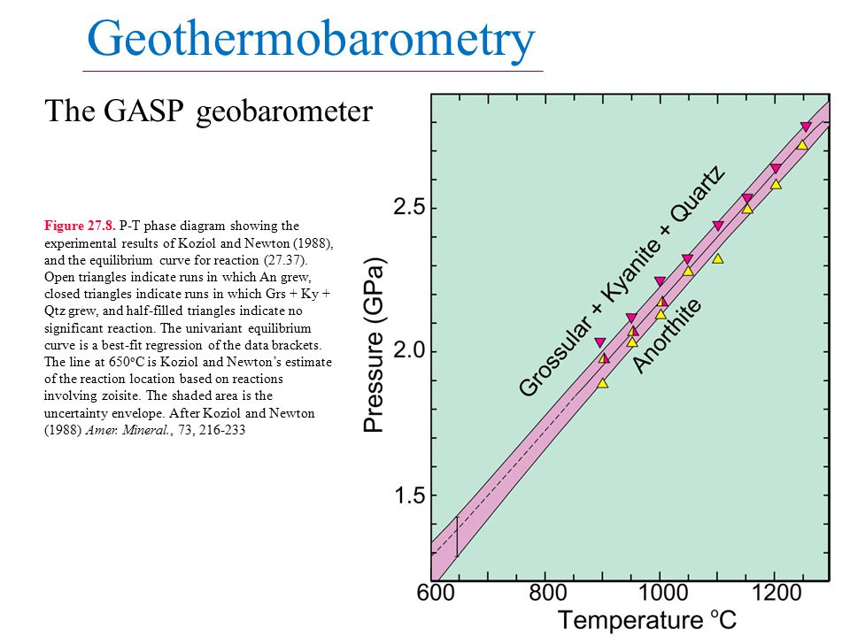Geothermobarometry The GASP geobarometer Figure 27.8.