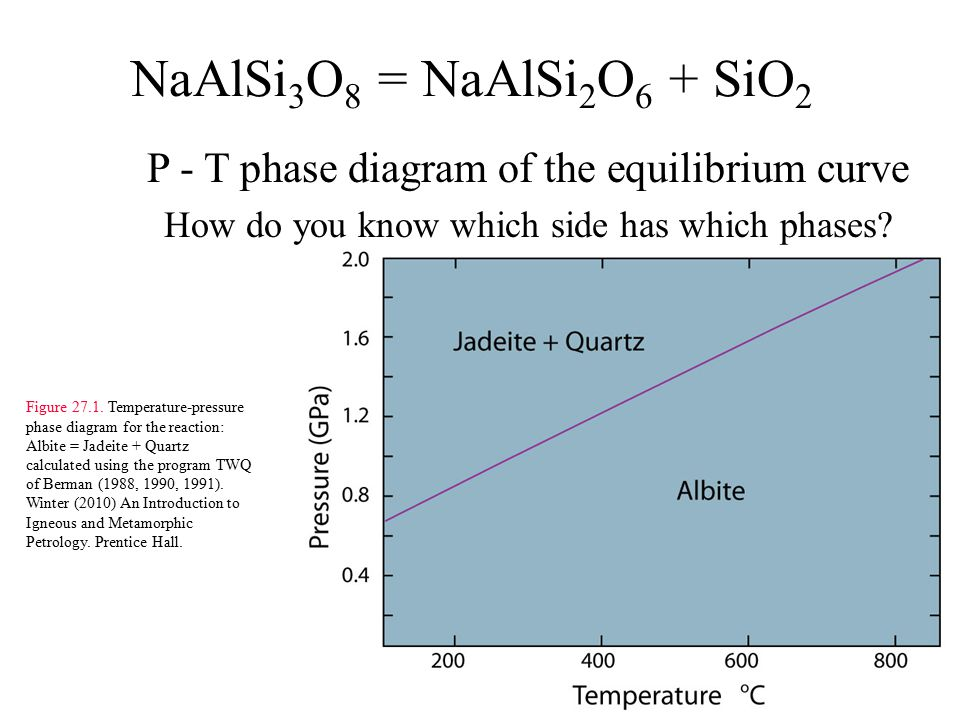NaAlSi 3 O 8 = NaAlSi 2 O 6 + SiO 2 P - T phase diagram of the equilibrium curve How do you know which side has which phases.
