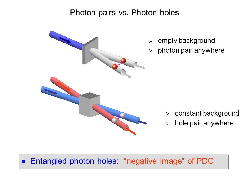 "Photon pairs vs. Photon holes Entangled photon holes: ""negative image"" of PDC  empty background  photon pair anywhere  constant background  hole p"