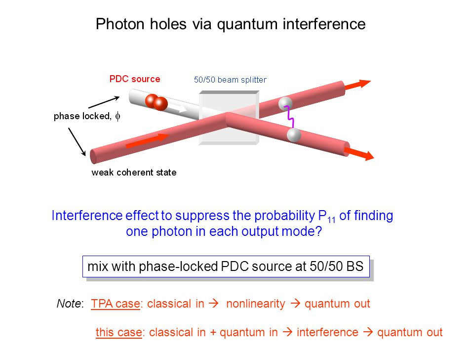 Photon holes via quantum interference mix with phase-locked PDC source at 50/50 BS Interference effect to suppress the probability P 11 of finding one photon in each output mode.
