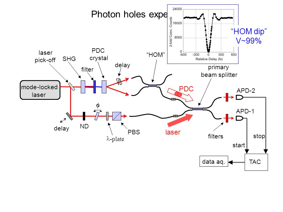 Photon holes experiment stop start TAC dataaq.