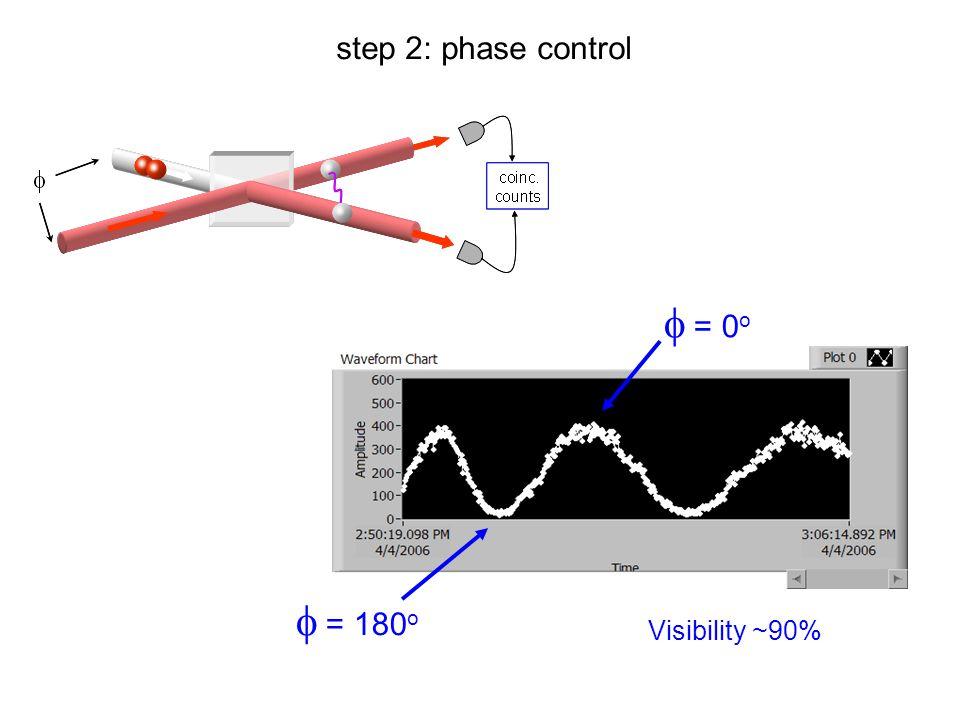step 2: phase control   = 180 o   = 0 o Visibility ~90%