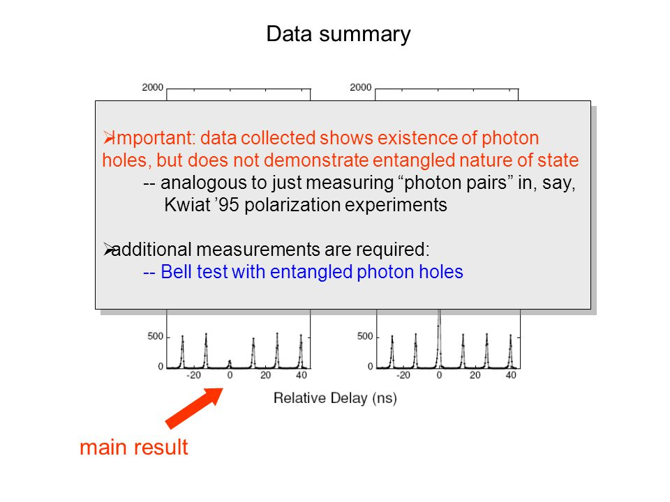 Data summary main result laser only PDC only  Important: data collected shows existence of photon holes, but does not demonstrate entangled nature of state -- analogous to just measuring photon pairs in, say, Kwiat '95 polarization experiments  additional measurements are required: -- Bell test with entangled photon holes  Important: data collected shows existence of photon holes, but does not demonstrate entangled nature of state -- analogous to just measuring photon pairs in, say, Kwiat '95 polarization experiments  additional measurements are required: -- Bell test with entangled photon holes