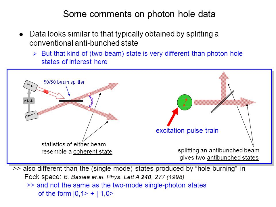 Some comments on photon hole data Data looks similar to that typically obtained by splitting a conventional anti-bunched state  But that kind of (two-beam) state is very different than photon hole states of interest here excitation pulse train statistics of either beam resemble a coherent state splitting an antibunched beam gives two antibunched states >> also different than the (single-mode) states produced by hole-burning in Fock space: B.