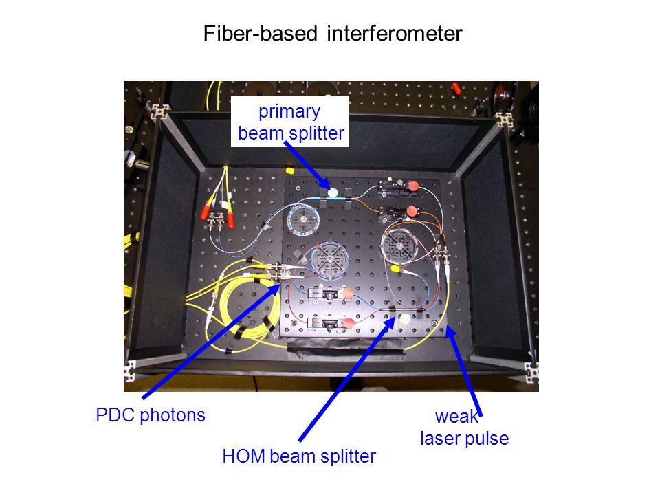 Fiber-based interferometer HOM & primary beam splitters PDC photons HOM beam splitter primary beam splitter weak laser pulse