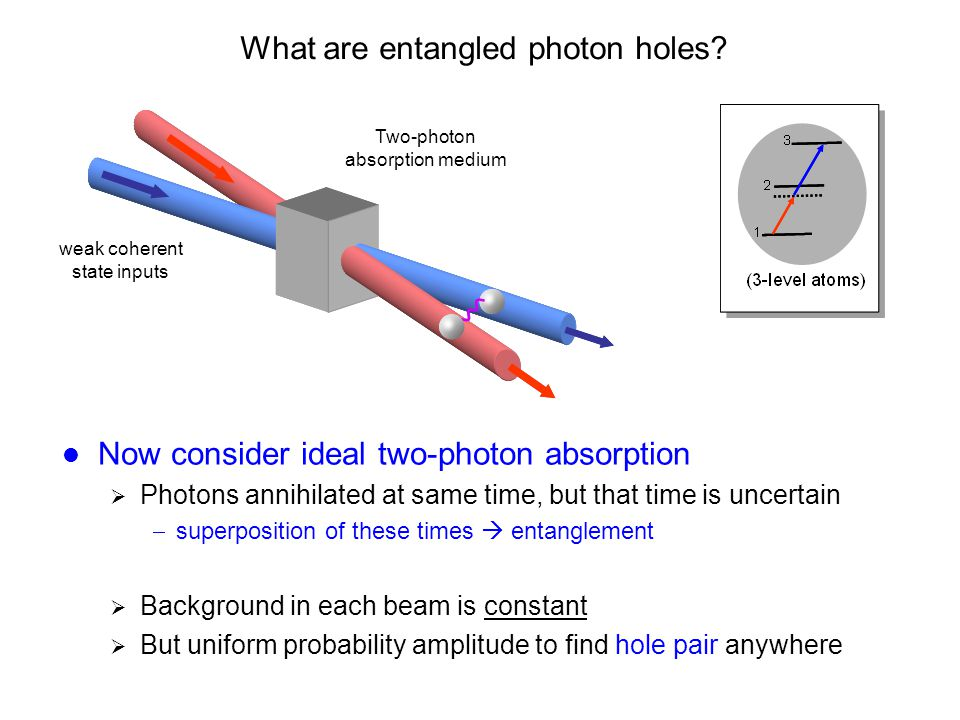What are entangled photon holes.