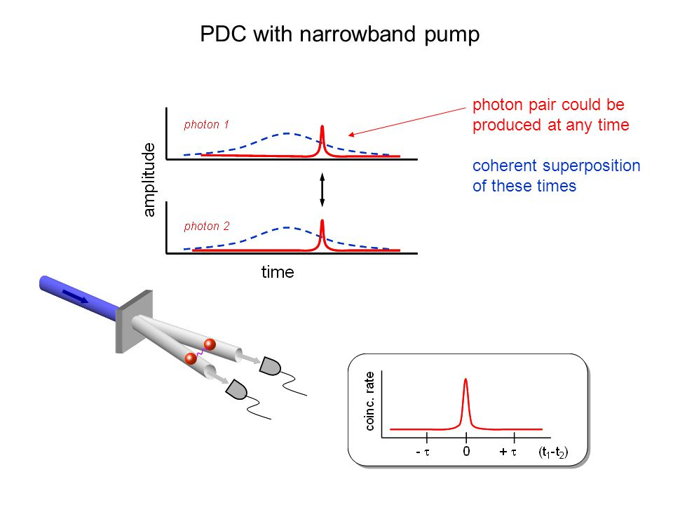 PDC with narrowband pump photon pair could be produced at any time coherent superposition of these times