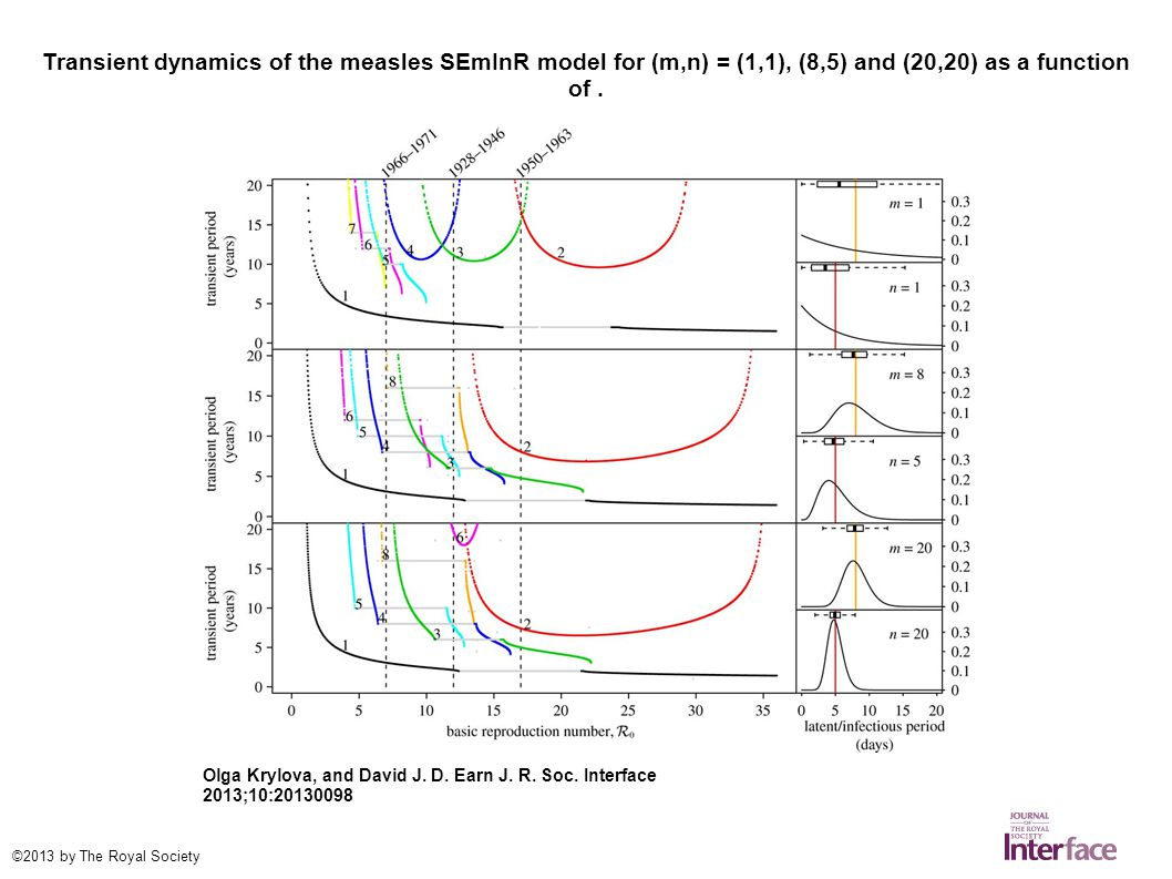 Transient dynamics of the measles SEmInR model for (m,n) = (1,1), (8,5) and (20,20) as a function of.