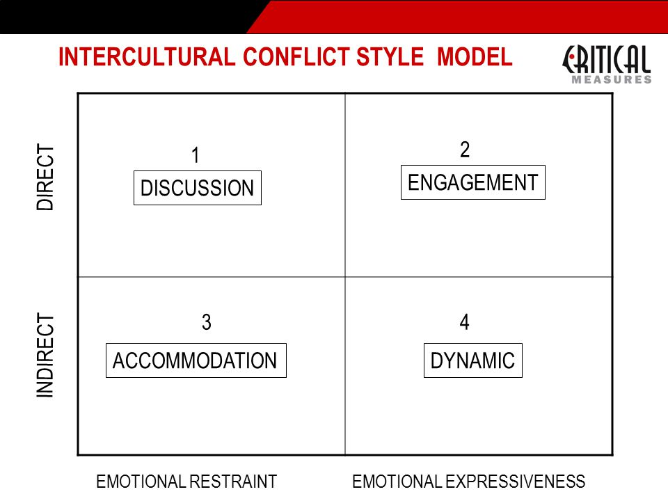 DISCUSSION ENGAGEMENT DYNAMICACCOMMODATION INDIRECT DIRECT EMOTIONAL RESTRAINTEMOTIONAL EXPRESSIVENESS INTERCULTURAL CONFLICT STYLE MODEL 1 2 34