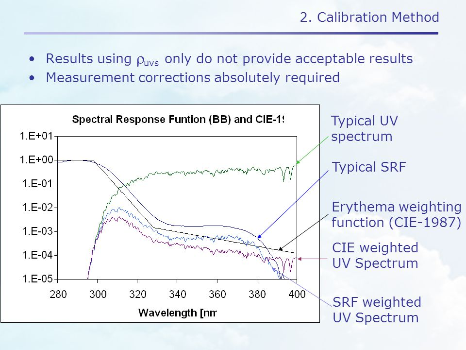 2. Calibration Method Results using  uvs only do not provide acceptable results Measurement corrections absolutely required Typical SRF Typical UV sp
