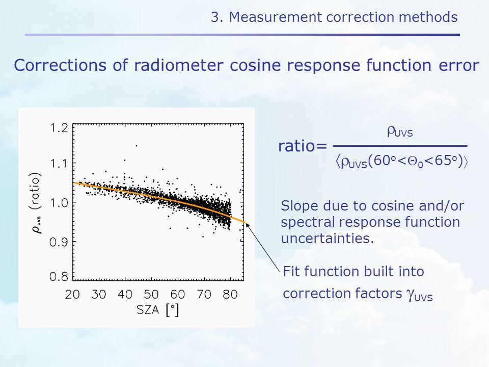 3. Measurement correction methods Corrections of radiometer cosine response function error  UVS (60 o < 0 <65 o )  UVS ratio= Fit function built