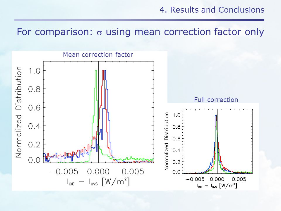 4. Results and Conclusions For comparison:  using mean correction factor only Full correction Mean correction factor