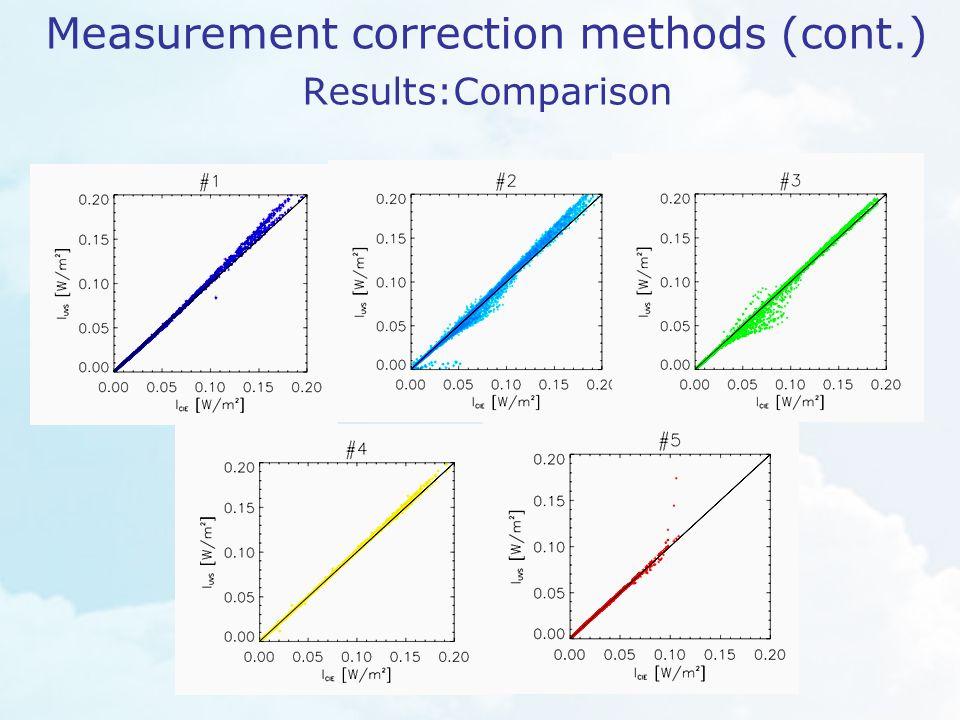 Measurement correction methods (cont.) Results:Comparison