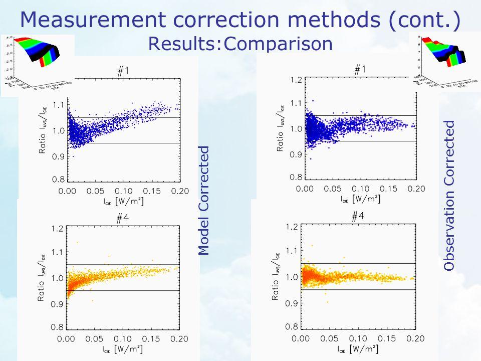 Measurement correction methods (cont.) Results:Comparison Observation Corrected Model Corrected