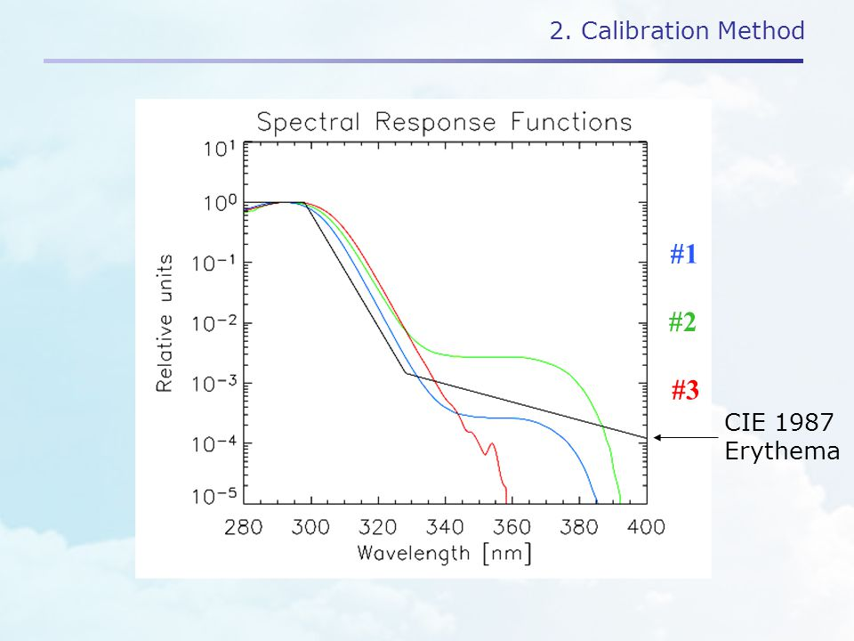2. Calibration Method #1 #2 #3 CIE 1987 Erythema