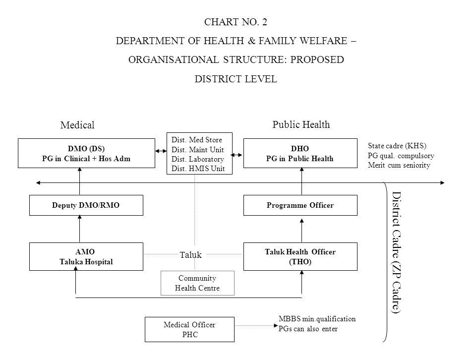 State cadre (KHS) PG qual. compulsory Merit cum seniority Medical Officer PHC Deputy DMO/RMO Taluk Health Officer (THO) AMO Taluka Hospital DHO PG in
