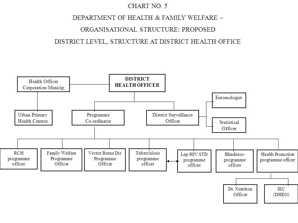 Health Officer Corporation/Municip DISTRICT HEALTH OFFICER Urban Primary Health Centres Programme Co-ordinator District Surveillance Officer Entomolog