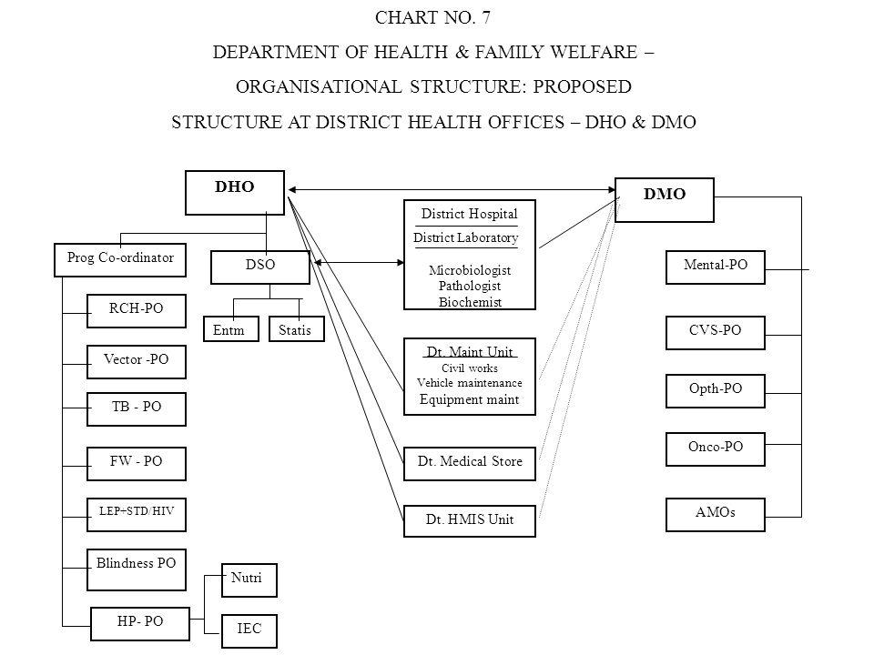 DHO Prog Co-ordinator RCH-PO Vector -PO TB - PO FW - PO LEP+STD/HIV Blindness PO HP- PO Nutri IEC DSO EntmStatis District Hospital District Laboratory
