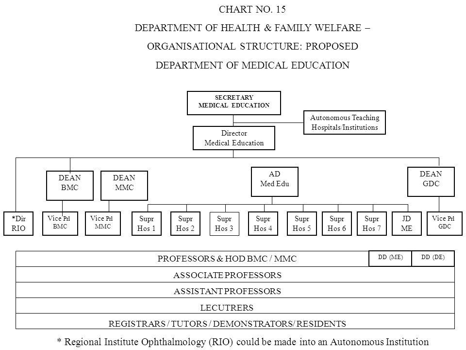 SECRETARY MEDICAL EDUCATION Director Medical Education Autonomous Teaching Hospitals/Institutions DEAN BMC DEAN MMC AD Med Edu DEAN GDC *Dir RIO Vice
