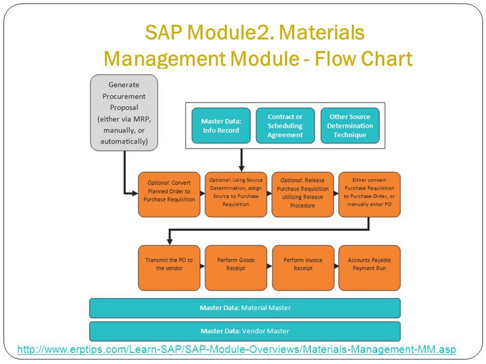 SAP Module2.