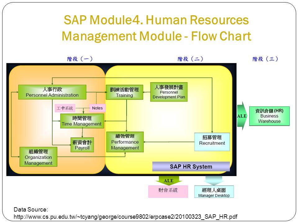 SAP Module4.
