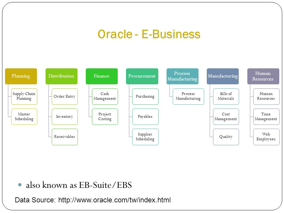 Oracle - E-Business also known as EB-Suite/EBS Planning Supply Chain Planning Master Scheduling Distribution Order EntryInventoryReceivables Finance C