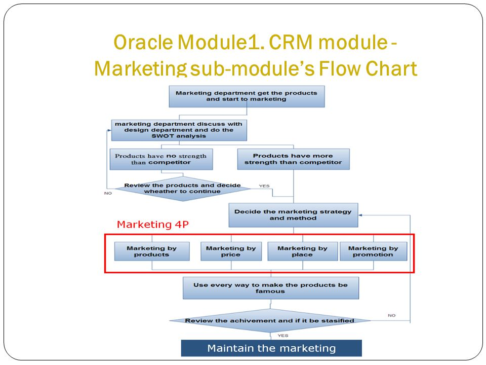 Oracle Module1. CRM module - Marketing sub-module's Flow Chart