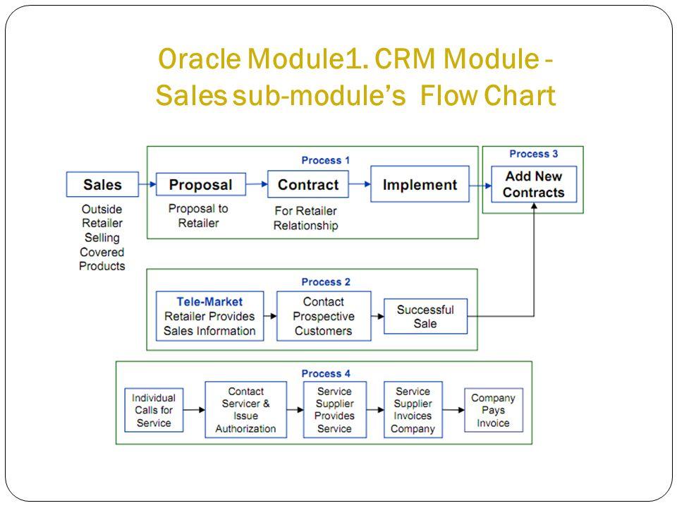 Oracle Module1. CRM Module - Sales sub-module's Flow Chart